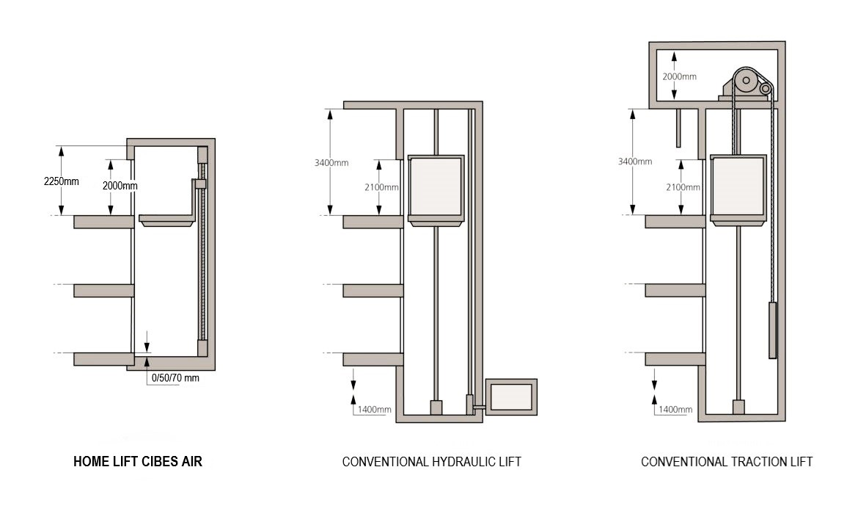 cibes-a1-air-vs-other-lift-types-new-text-en-ver-1170×700-1